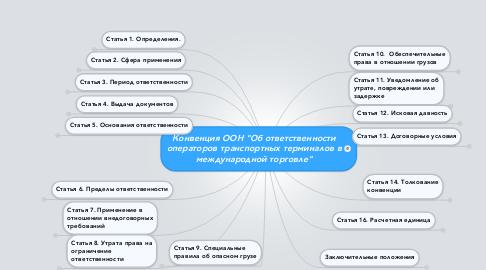 """Mind Map: Конвенция ООН """"Об ответственности операторов транспортных терминалов в международной торговле"""""""