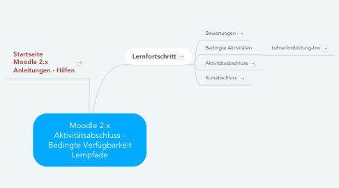 Mind Map: Moodle 2.x Aktivitätsabschluss - Bedingte Verfügbarkeit Lernpfade