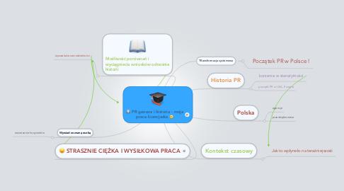 Mind Map: PR geneza i historia - moja praca licencjacka :)