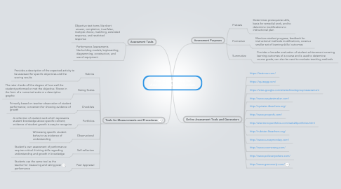 Mind Map: Final Concept Map for Assessment and Evaluation