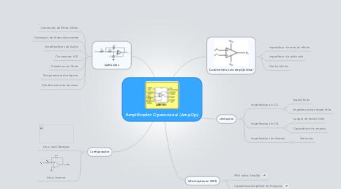 Mind Map: Amplificador Operacional (AmpOp)