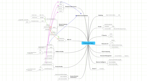 Mind Map: IT (Innovation) Topics
