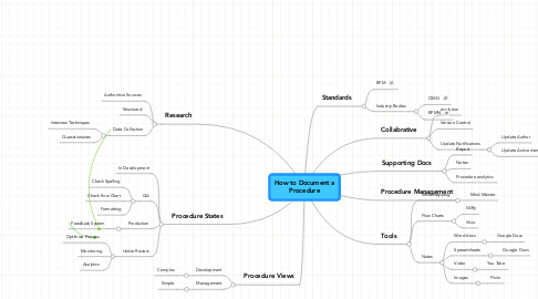 Mind Map: How to Document a Procedure