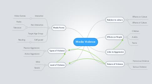 Mind Map: Media Violence