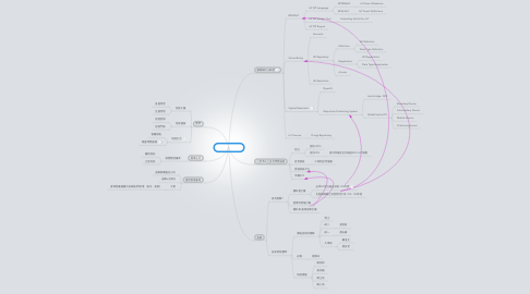 Mind Map: 博士研究佈局