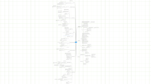 Mind Map: NPRE
