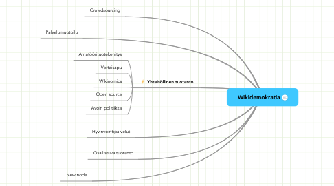 Mind Map: Wikidemokratia