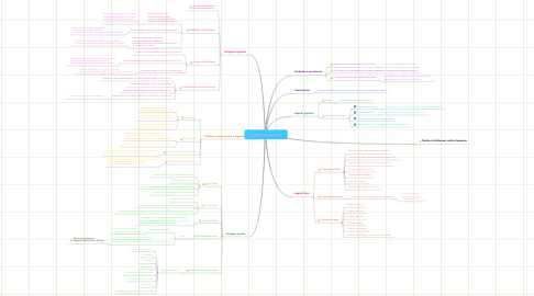 Mind Map: La sindrome di Down
