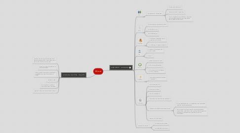Mind Map: ECave