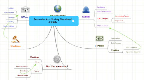Mind Map: Percussive Arts Society Moorhead (PASM)