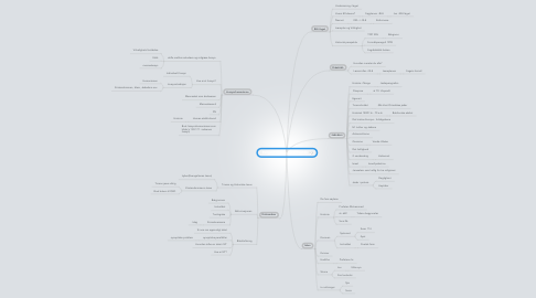 Mind Map: Religion og livssyns Didaktikk