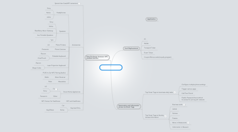 Mind Map: NFC Capabilities