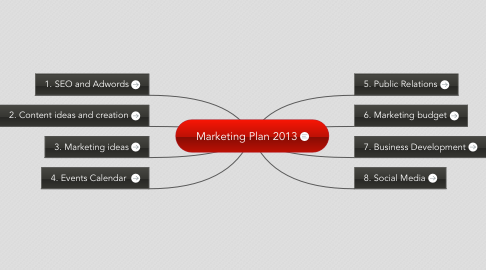 Mind Map: Marketing Plan 2013