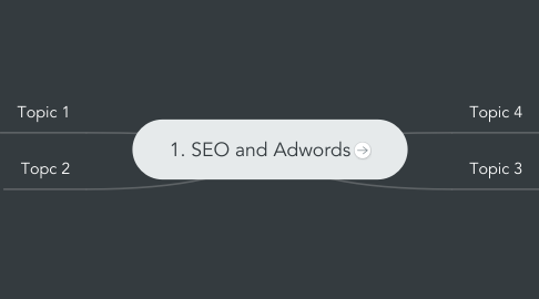 Mind Map: 1. SEO and Adwords