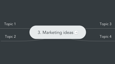Mind Map: 3. Marketing ideas