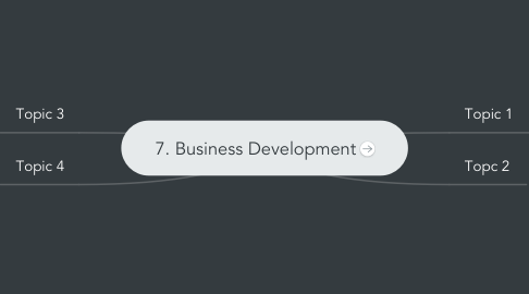 Mind Map: 7. Business Development