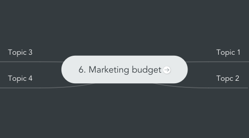 Mind Map: 6. Marketing budget