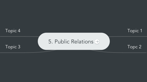 Mind Map: 5. Public Relations