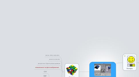 Mind Map: Компютърна графика