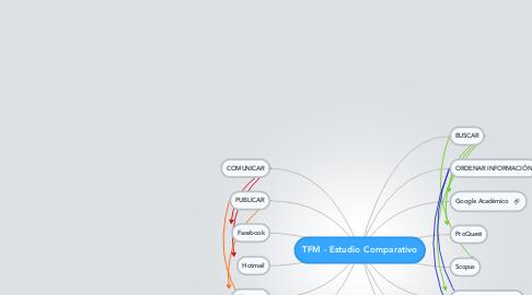 Mind Map: TFM - Estudio Comparativo