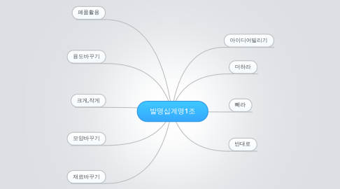 Mind Map: 발명십계명1조