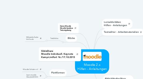 Mind Map: Moodle 2.x Hilfen - Anleitungen