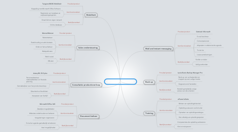 Mind Map: Windowsplast in the cloud