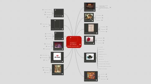 Mind Map: MUSICA Y SOCIEDAD ENERO-MAYO 2013