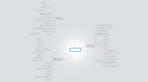 Mind Map: Pedro Lamim