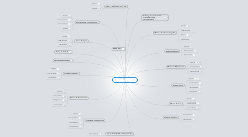 Mind Map: Musica y Sociedad
