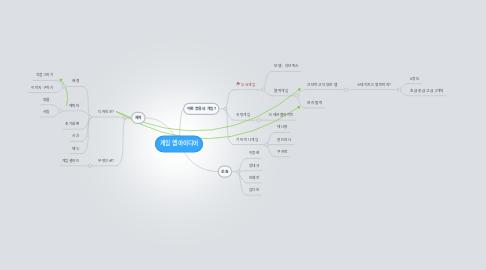 Mind Map: 게임 앱 아이디어