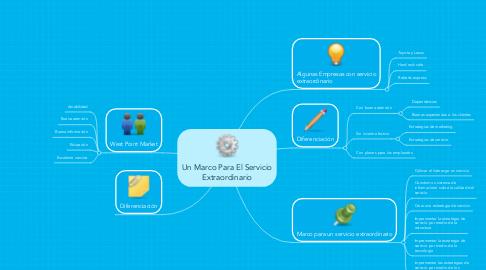 Mind Map: Un Marco Para El ServicioExtraordinario