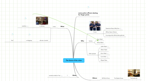 Mind Map: The Scene of the crime