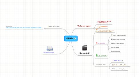 Mind Map: 功能測試