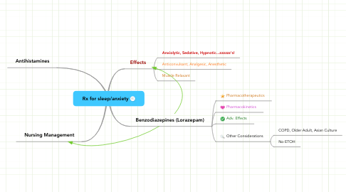 Mind Map: Rx for sleep/anxiety