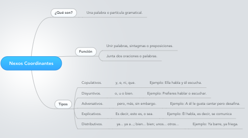Mind Map: Nexos Coordinantes