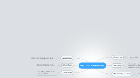 Mind Map: NEXOS COORDINANTES