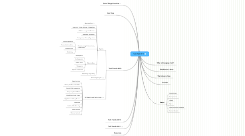 Mind Map: Tech Talk 2013