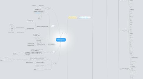 Mind Map: Продвижение сайта schasty.ru