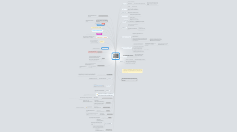 Mind Map: Chewing Gum
