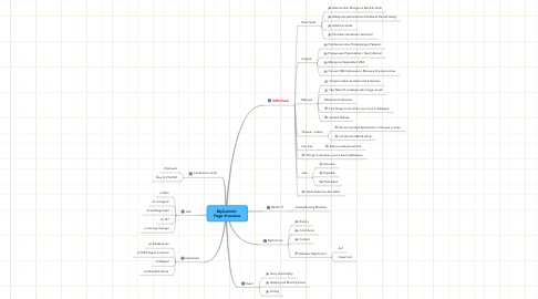 Mind Map: MyCommit  Page Structure
