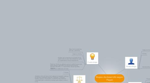 Mind Map: Etapas de desarrollo según Piaget