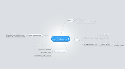Mind Map: Конкурс: охота на подписчиков