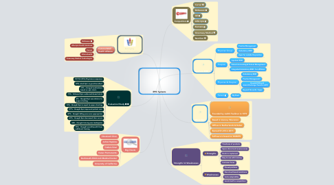 Mind Map: EPIC Systems
