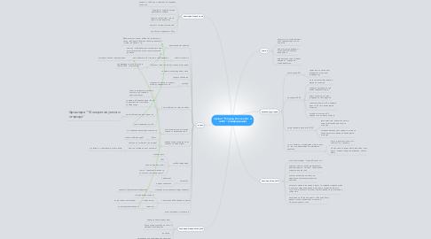 "Mind Map: проект ""Огород без хлопот и забот"" (конференция)"