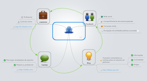 Mind Map: IDENTIDADE VIRTUAL