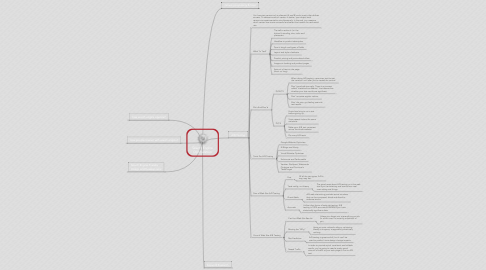 Mind Map: Search Engine Optimization