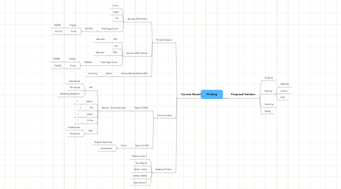 Mind Map: Printing