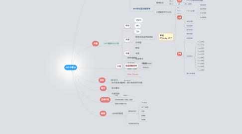 Mind Map: APP企劃