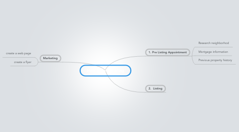 Mind Map: How to Sell a Listing